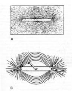 a-actual-pattern-of-lines-of-force-surrounding-a-bar-magnet-from-faraday-1839-55-vol